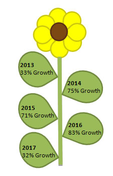 chat integration provider Click4Assistance 5 year growth