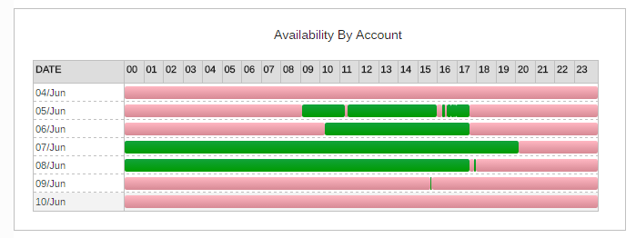 You Account Availability Graph