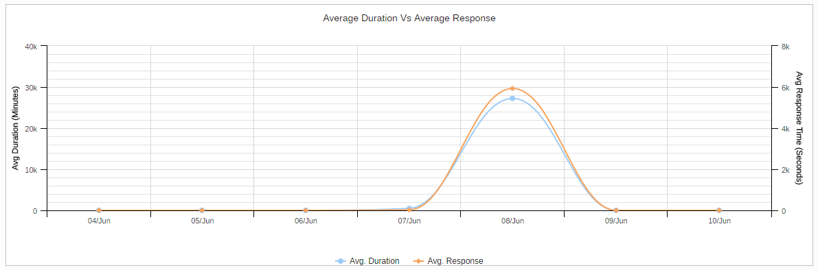 Average Duration Graph