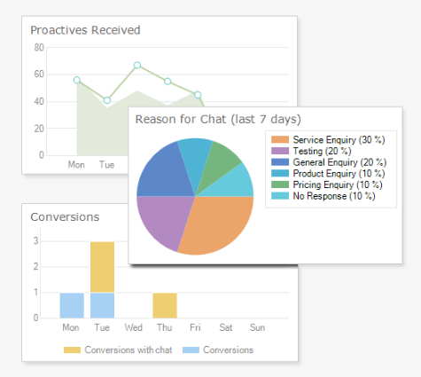 Click4Assistance live chat for website reports