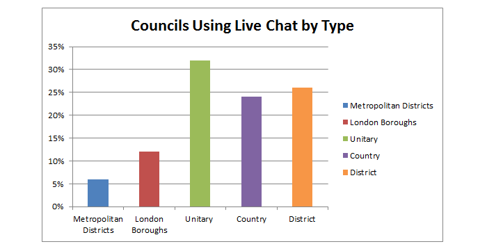 Bar Chart - Councils using live chat software by type