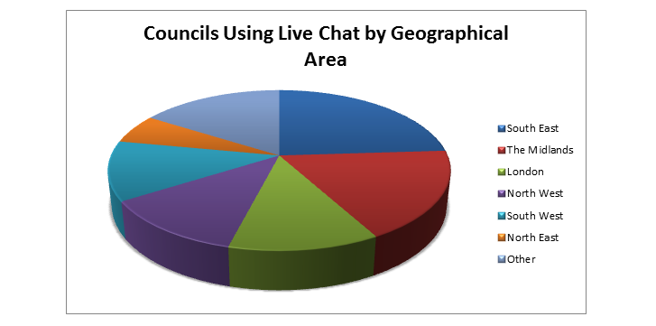 Pie chart - Councils using live chat software by geographical area