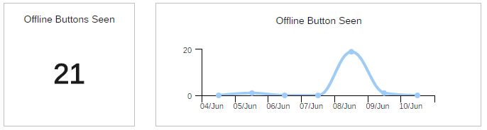 Offline Buttons Seen Graphs