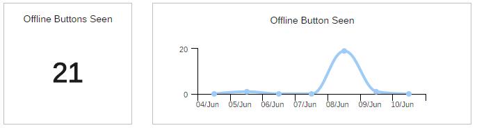 Offline Buttons Seen Graphs