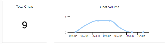 Total Chats Graph