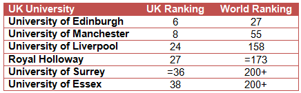 University rankings of those using live chat for website